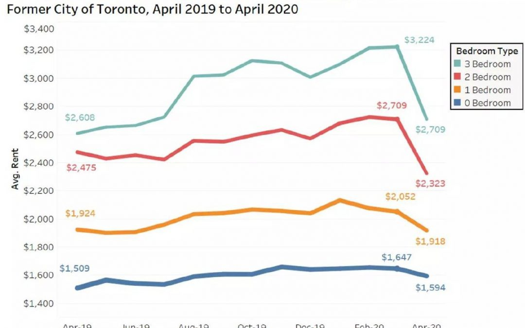 Here are the Toronto areas where rent prices notably dropped