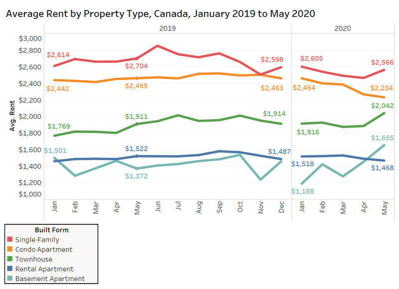 Rent Statistics for June 2020
